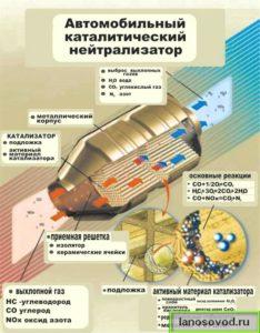Как работает нейтрализатор на ланосе
