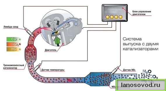 Схема работы катализатора на Ланос