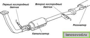 Схема работы системы Евро-3