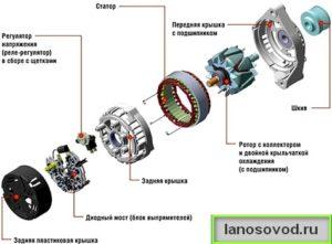 Устройство генератора на ланосе