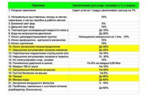 Причины увеличения расхода топлива Ланос