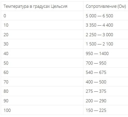 Как проверить датчик вентилятора Ланос таблица