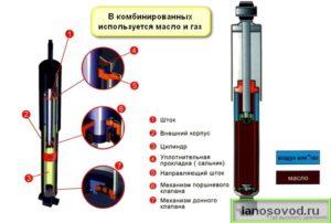 Комбинированный амортизатор устройство