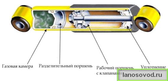 Конструкция амортизатора Ланос