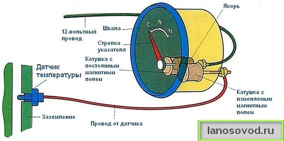 Схема работы указателя температуры двигателя Ланос