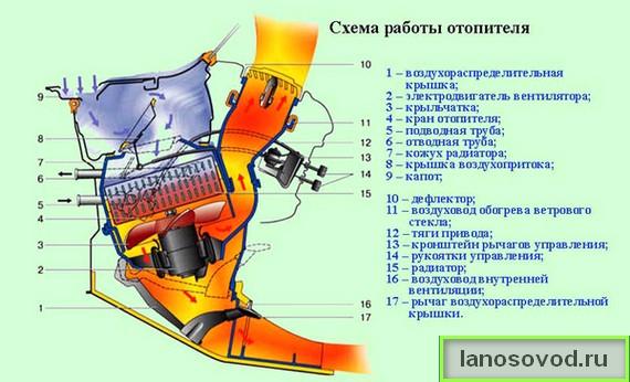 Схема работы отопителя Ланос