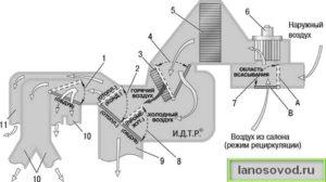 Схема работы печки Ланоса