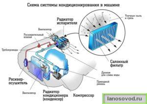 Схема работы системы кондиционирования Ланос
