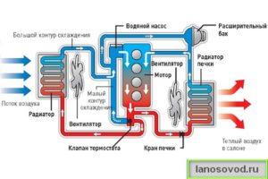 Система охлаждения автомобиля схема