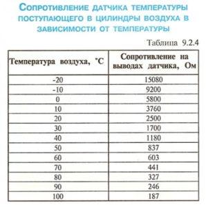 Таблица изменения сопротивления от температуры