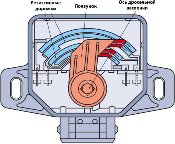 Схема и принцип работы ДПДЗ