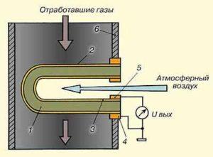 Принцип работы датчика кислорода
