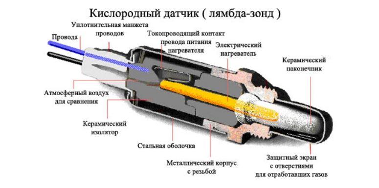 Устройство кислородного датчика