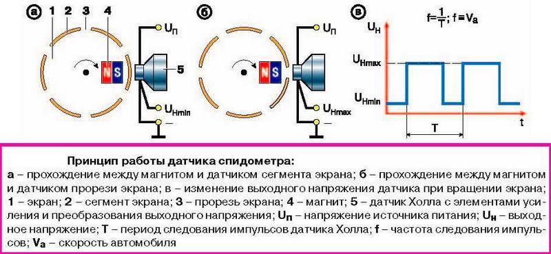 Схема функционирования ДС контактного