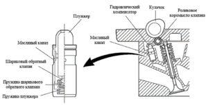 Как устроена система ГРМ на Ланос