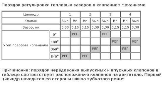 Таблица регулировки клапанов на Сенсе и Шансе 1,3