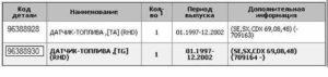 Таблица с артикулами ДУТ