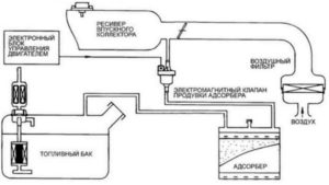 Схема работы системы улавливания паров бензина