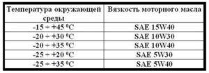 Таблица соотношения вязкости от температуры