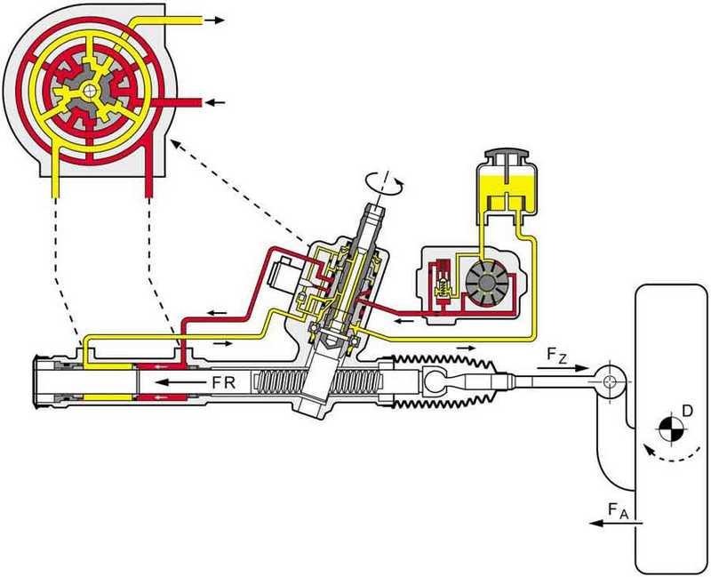 Схема работы системы ГУр Ланос