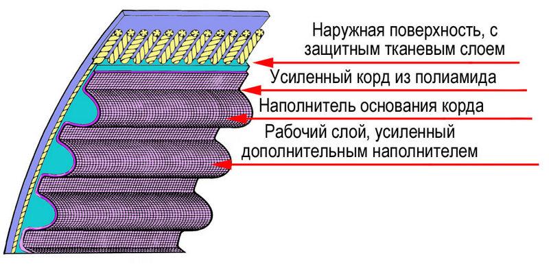 Как устроен ремень ГРМ