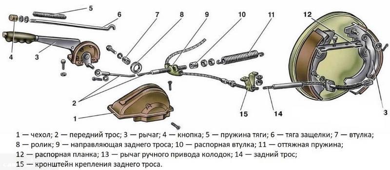 Конструкция ручного стояночного тормоза