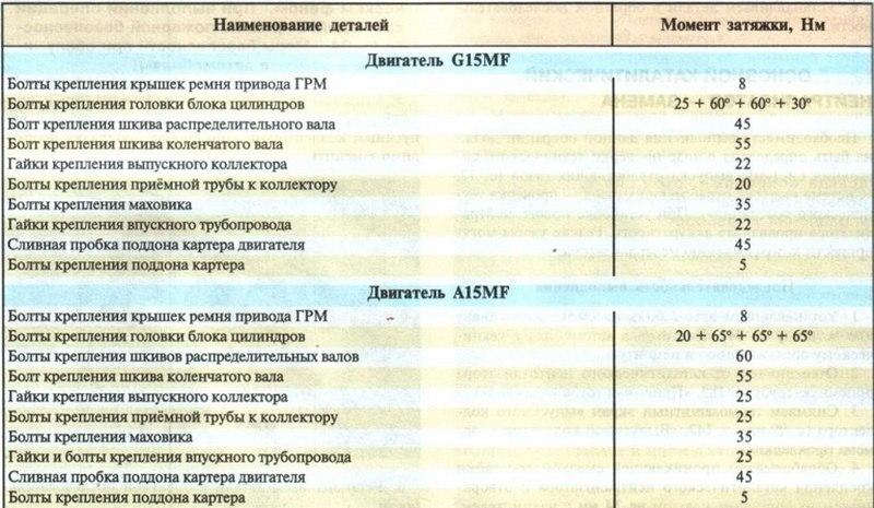 Моменты затяжки болтов Ланос таблица