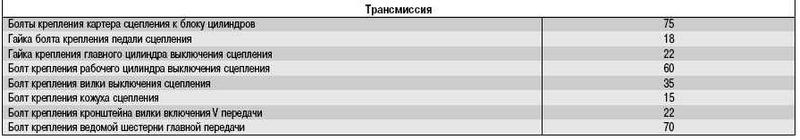 Моменты затяжки болтов трансмиссии Ланос
