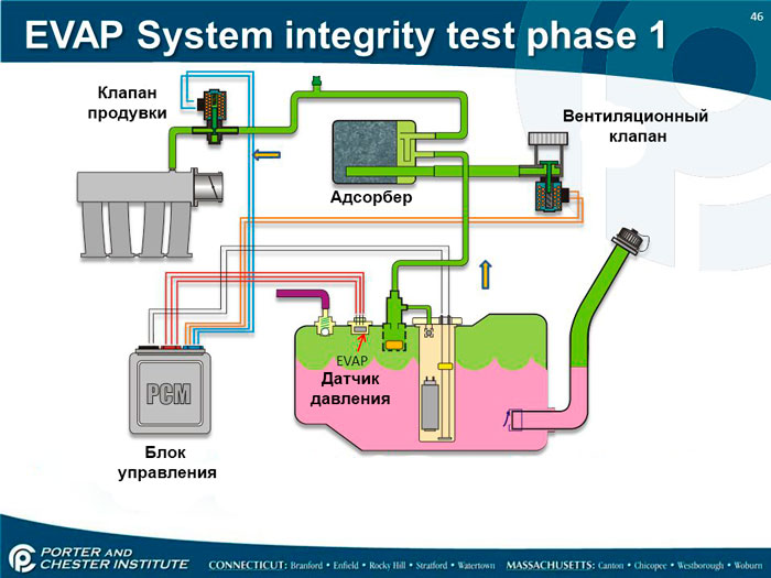 Что такое система EVAP