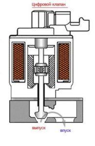Электрический или цифровой клапан ЕГР