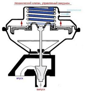 Как устроен клапан внутри системы рециркуляции отработавших газов