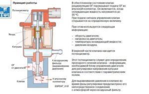 Принцип работы электрического клапана ЕГР с потенциометром