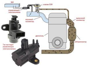 Принцип работы электровакуумного клапана ЕГР Ланос