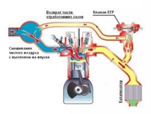 Схема работы системы рециркуляции отработавших газов