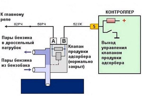 Схема распиновки клапана адсорбера ВАЗ